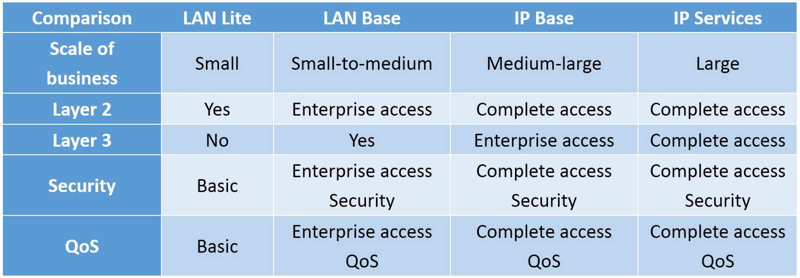 Tìm hiểu Cisco IOS license: Lan lite, Lan base, IP base, IP services