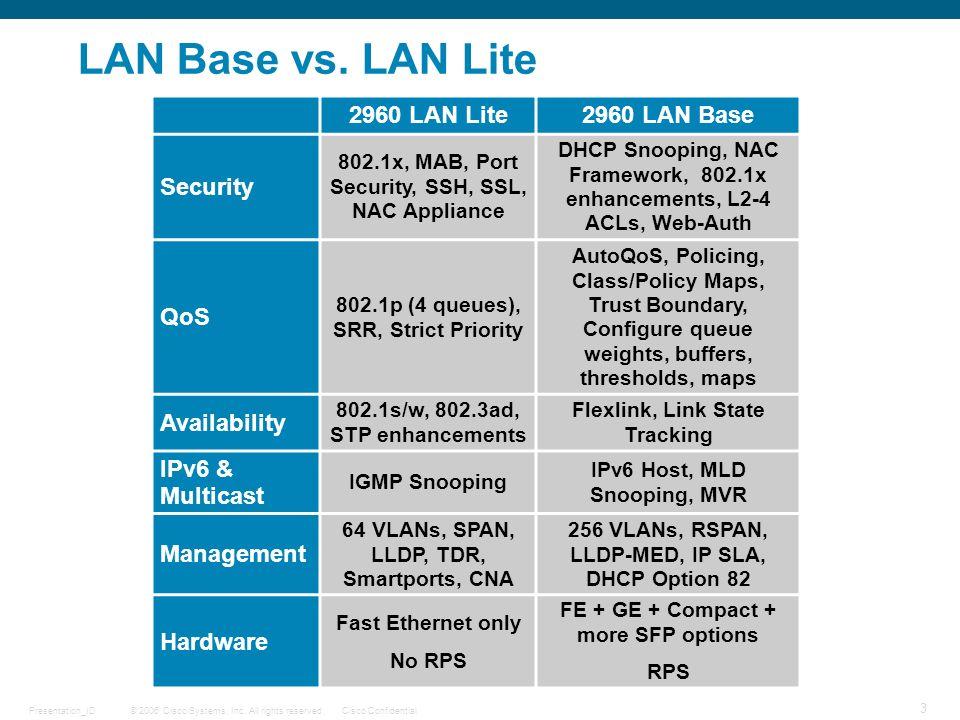 Tìm hiểu Cisco IOS: LAN Lite, LAN Base, IP Base, IP Services