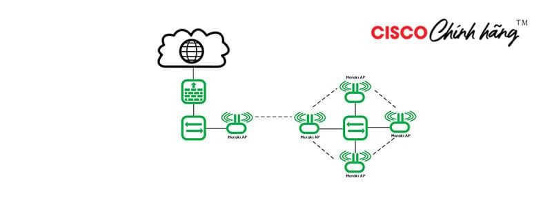 Giải pháp Enterprise Wireless LAN của Meraki