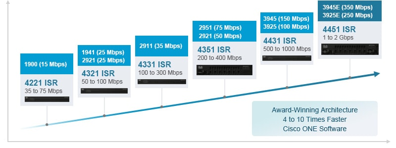 Router Cisco 4000 Series
